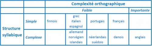 langues opaques et langues transparentes