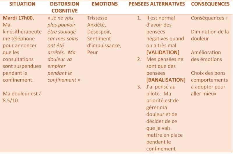 Distorsion cognitive en lien avec la douleur chronique